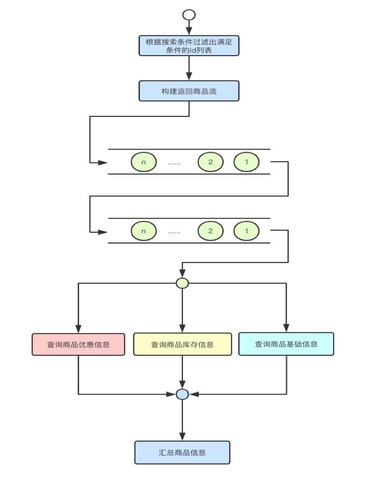 图4 商品后台搜索业务流程