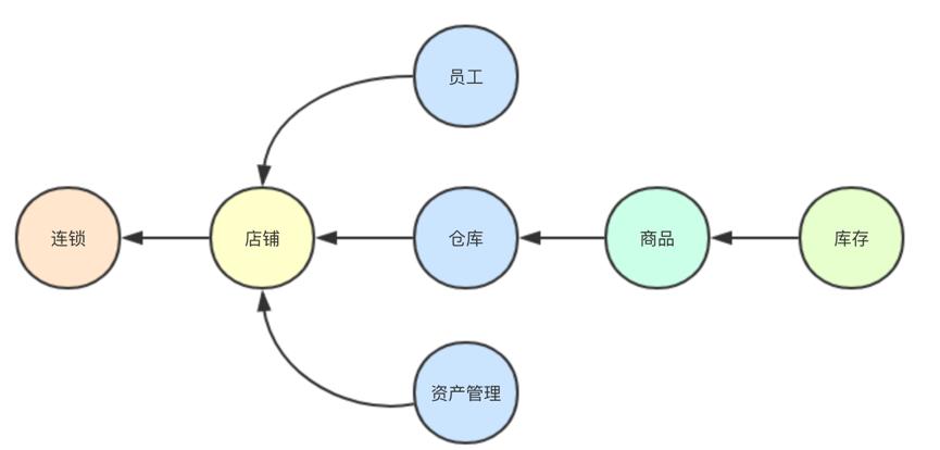 图1连锁新建分店系统依赖关系